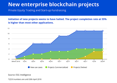 Enterprise Blockchain Projects – Private Equity Trading, Fundraising for SMEs