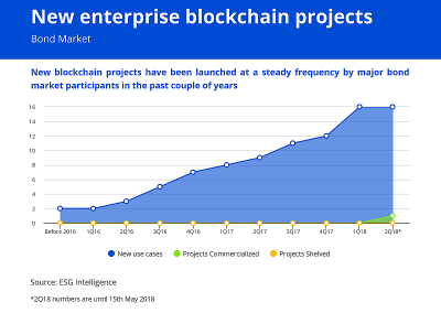 Enterprise Blockchain Projects – Bond Market Applications