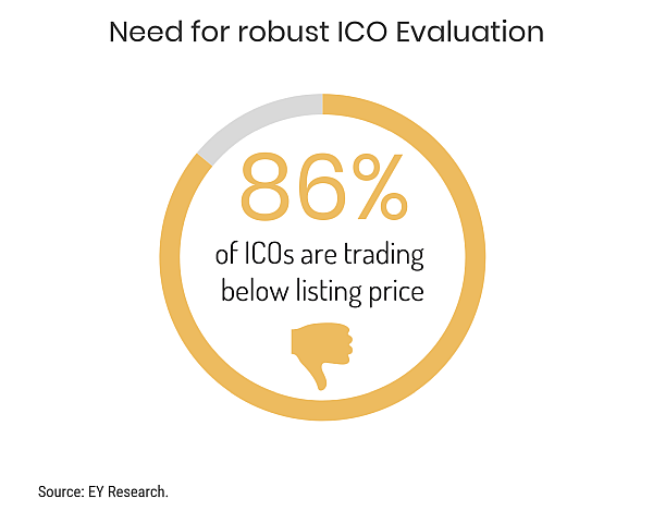 ICO Evaluation