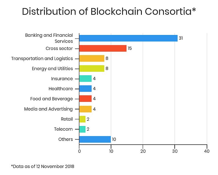 Blockchain Consortium