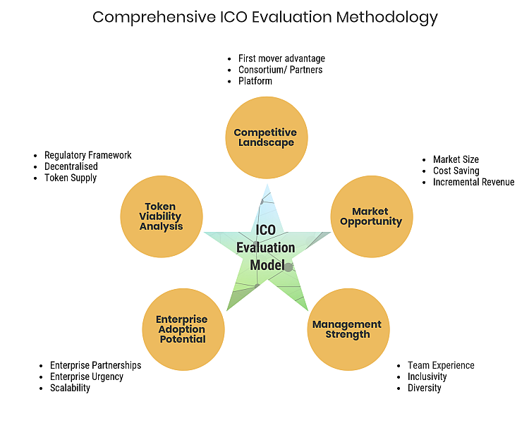 ICO Evaluation