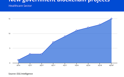 Governments remain bullish on blockchain for healthcare sector