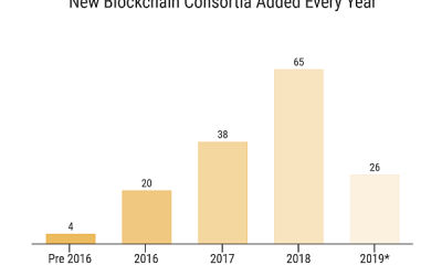Top Four Enterprise Blockchain Consortia Trends