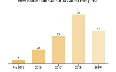 Top Four Enterprise Blockchain Consortia Trends