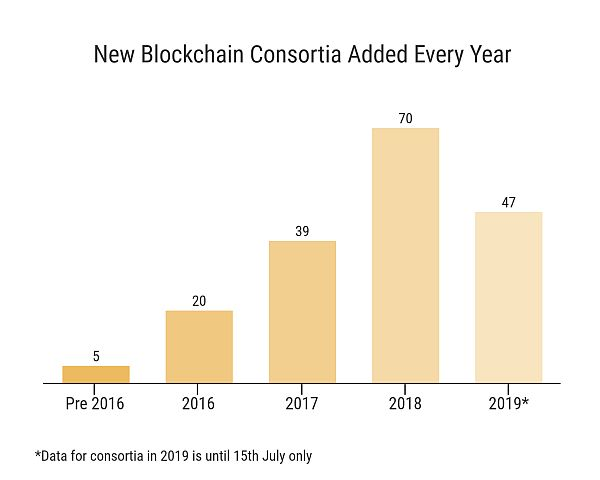 Blockchain Consortia Trends