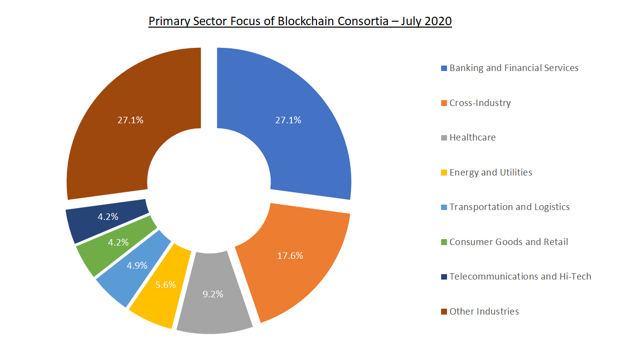 Blockchain consortia by Industry - July 2020